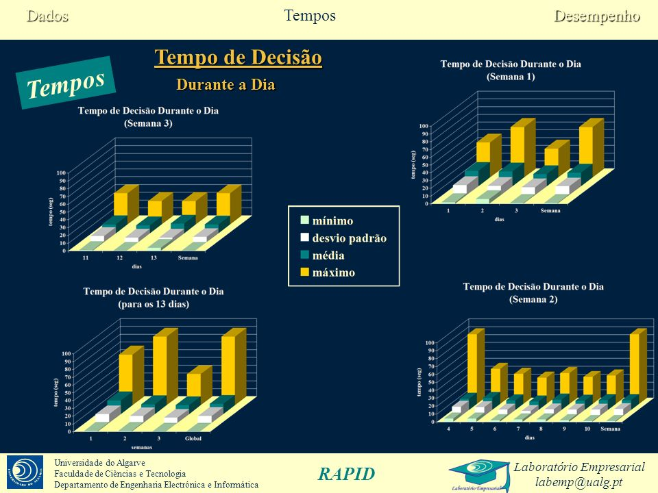 Dados Tempos Desempenho Tempo de Decisão Tempos Durante a Dia