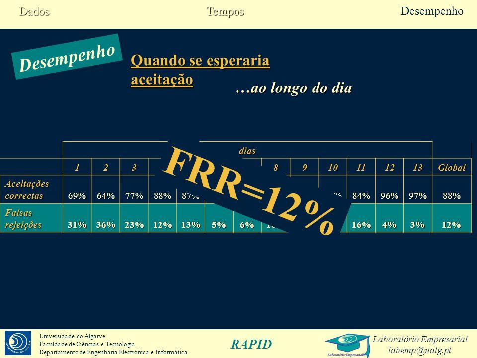 FRR=12% Desempenho Quando se esperaria aceitação …ao longo do dia