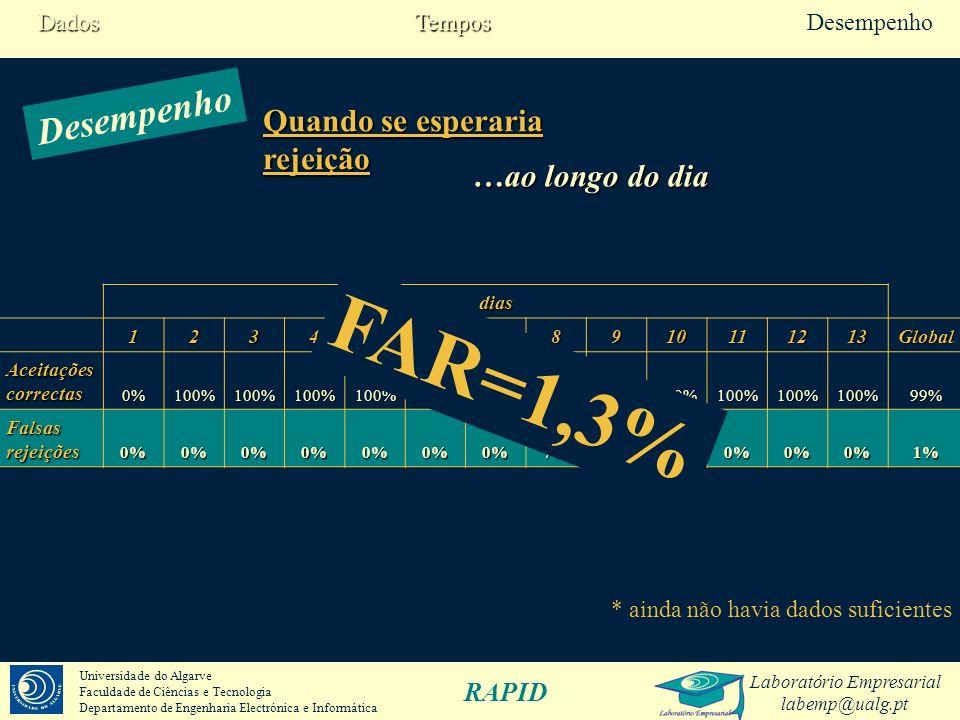 FAR=1,3% Desempenho Quando se esperaria rejeição …ao longo do dia