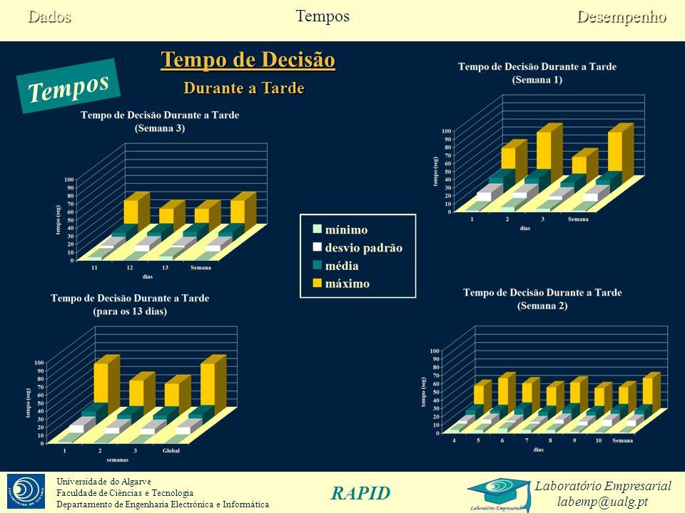 Dados Tempos Desempenho Tempo de Decisão Tempos Durante a Tarde