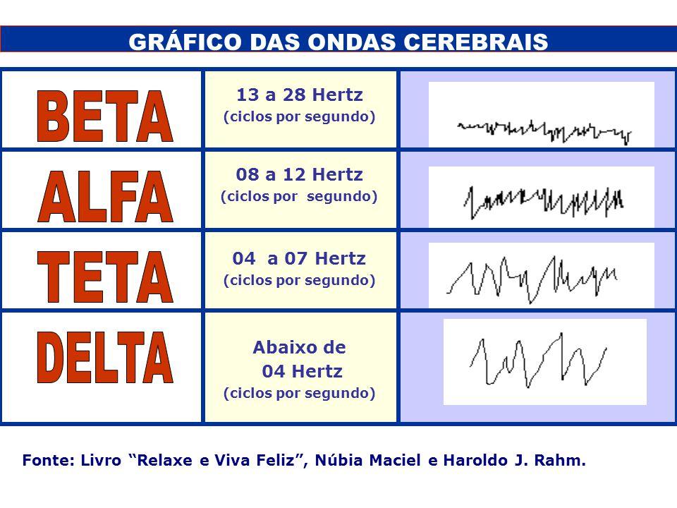 GRÁFICO DAS ONDAS CEREBRAIS