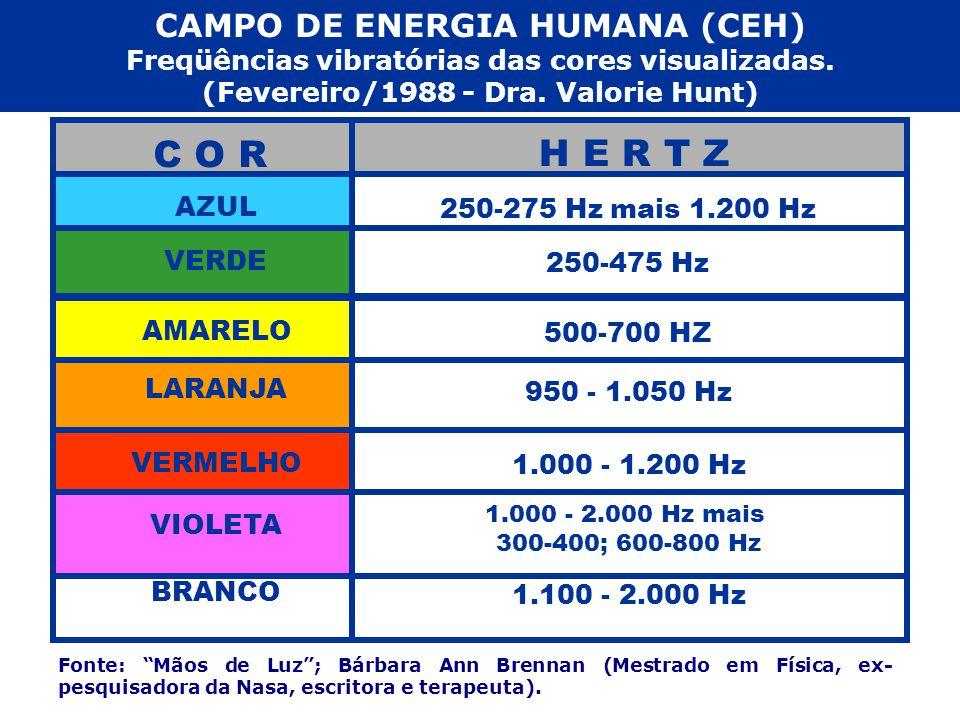 C O R H E R T Z CAMPO DE ENERGIA HUMANA (CEH)