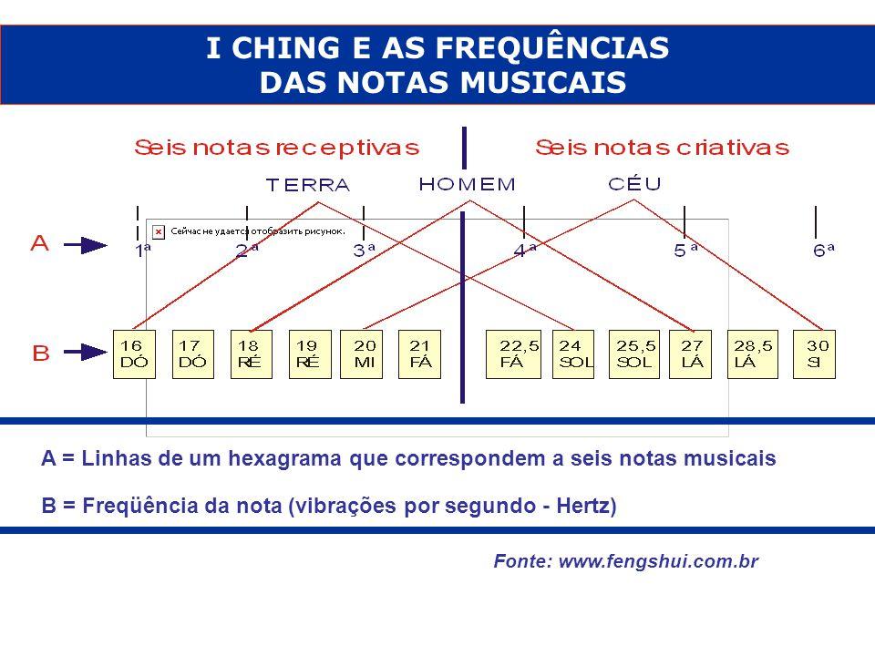 I CHING E AS FREQUÊNCIAS
