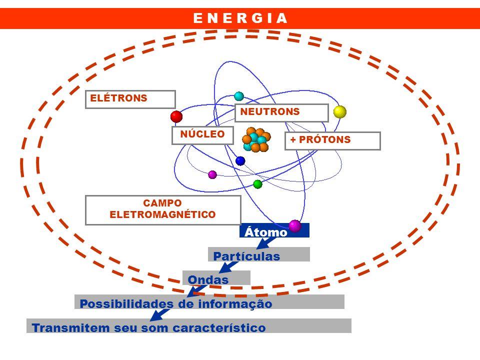 E N E R G I A Átomo Partículas Ondas Possibilidades de informação