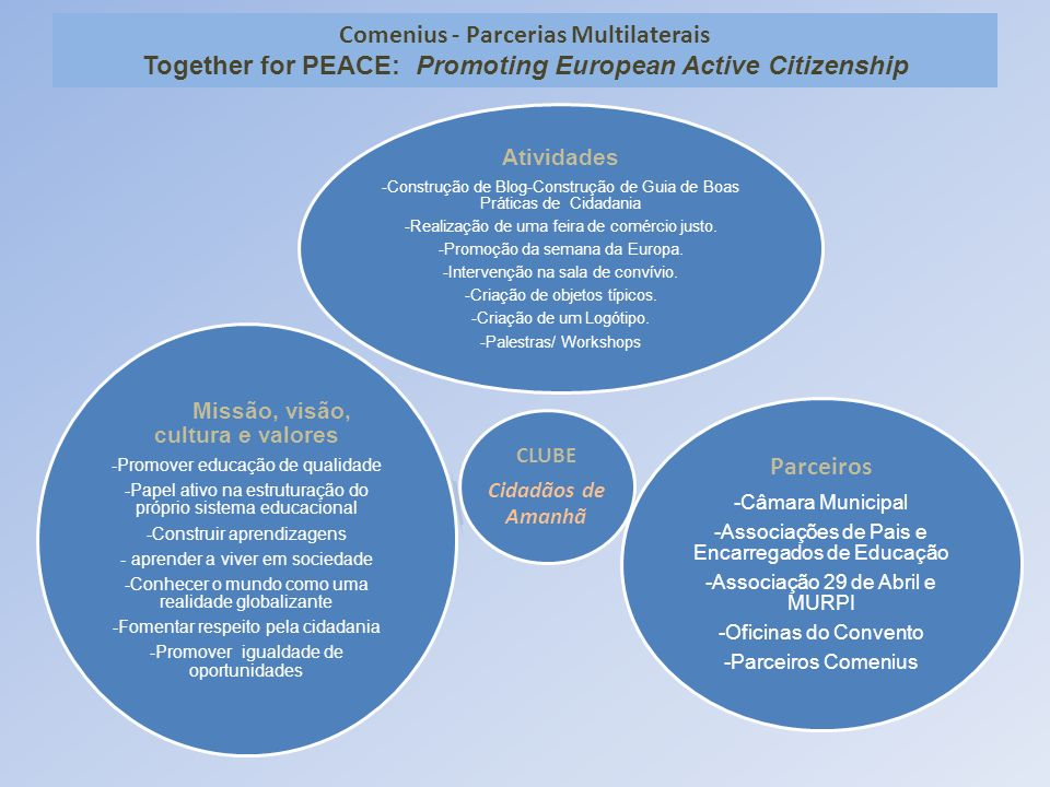Comenius - Parcerias Multilaterais Together for PEACE: Promoting European Active Citizenship
