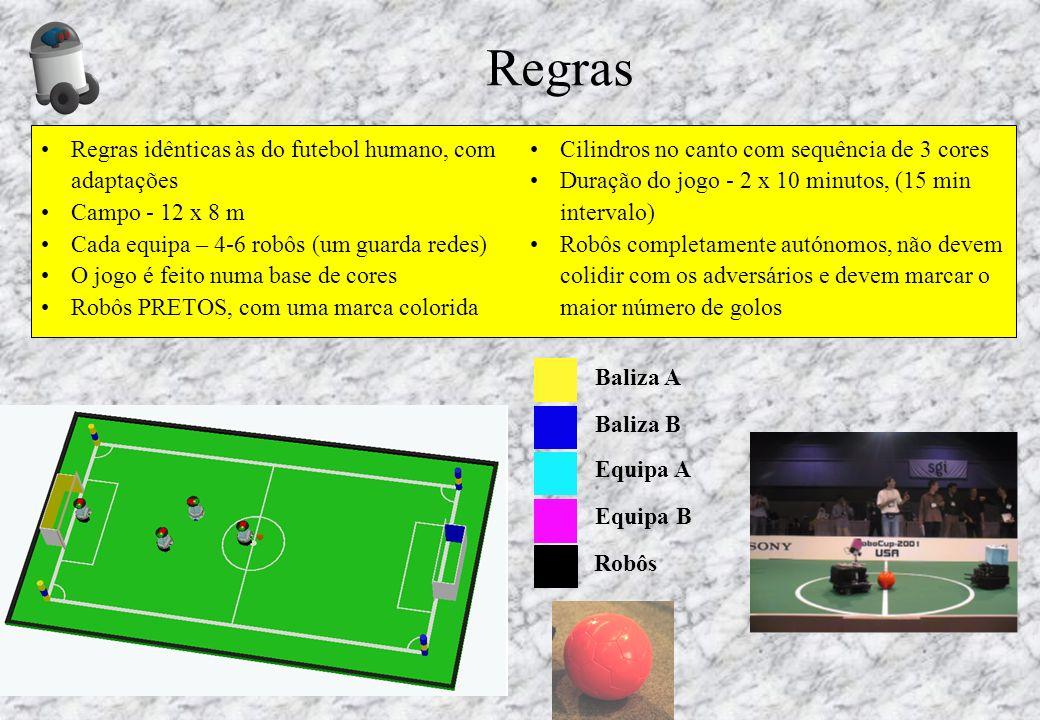 Regras Regras idênticas às do futebol humano, com adaptações