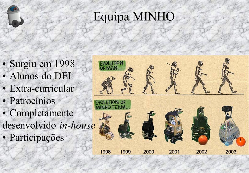 Equipa MINHO Surgiu em 1998 Alunos do DEI Extra-curricular Patrocínios