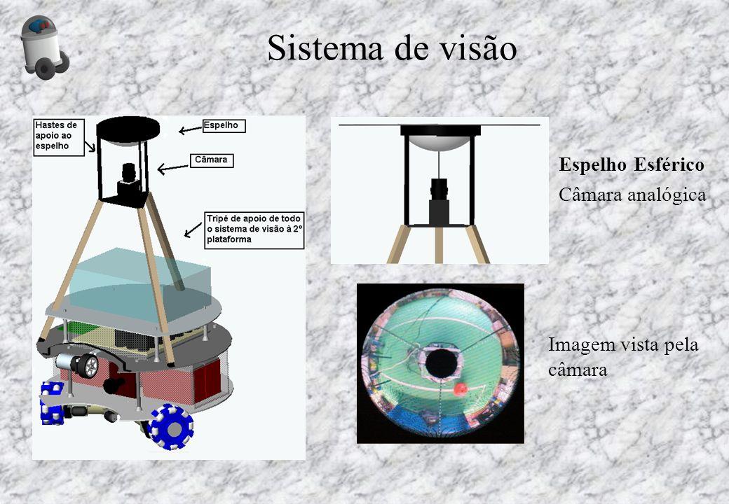 Sistema de visão Espelho Esférico Câmara analógica