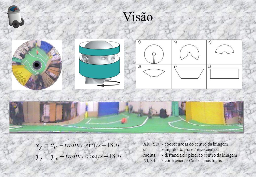 Visão Xi0, Yi0 - coordenadas do centro da imagem