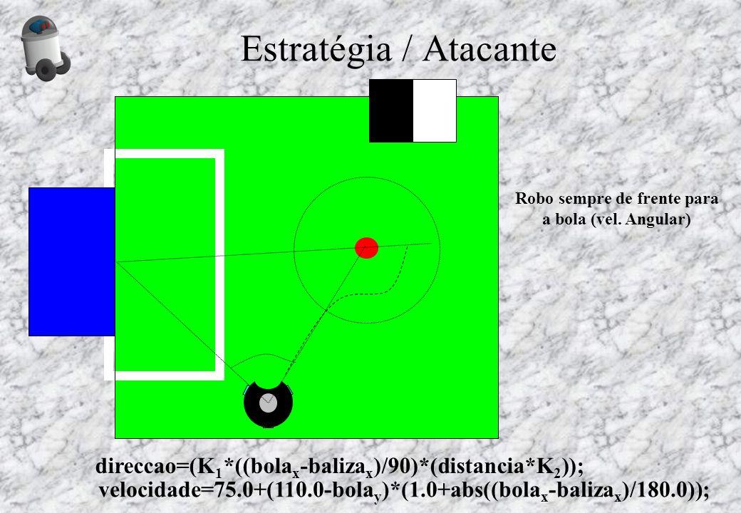 Estratégia / Atacante Robo sempre de frente para a bola (vel. Angular) direccao=(K1*((bolax-balizax)/90)*(distancia*K2));