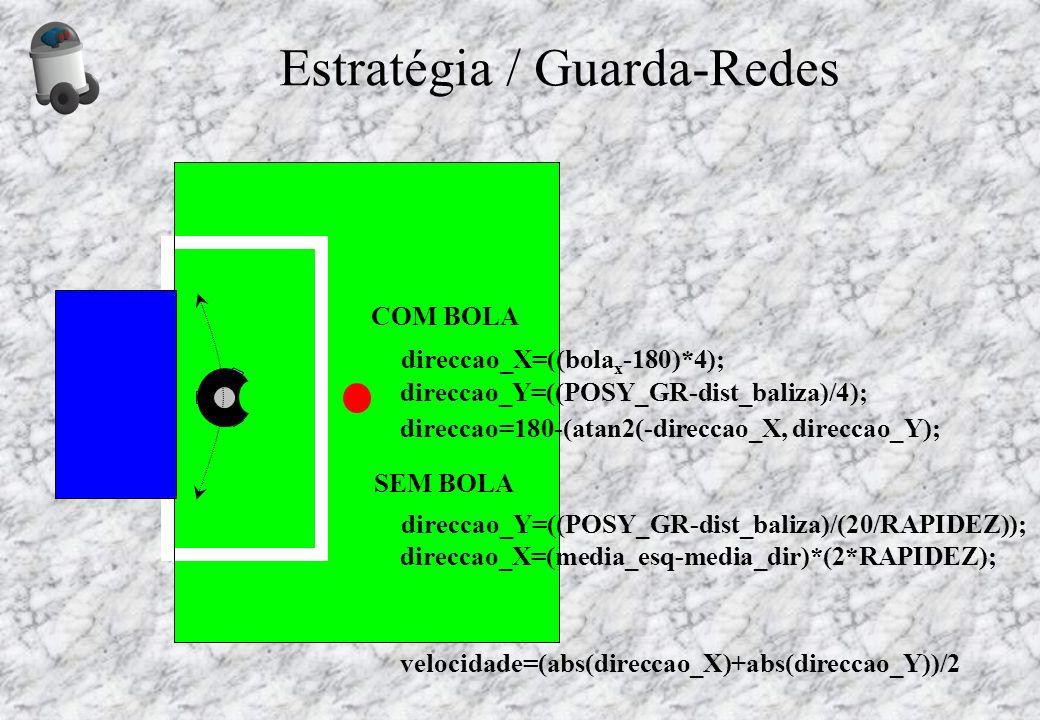 Estratégia / Guarda-Redes