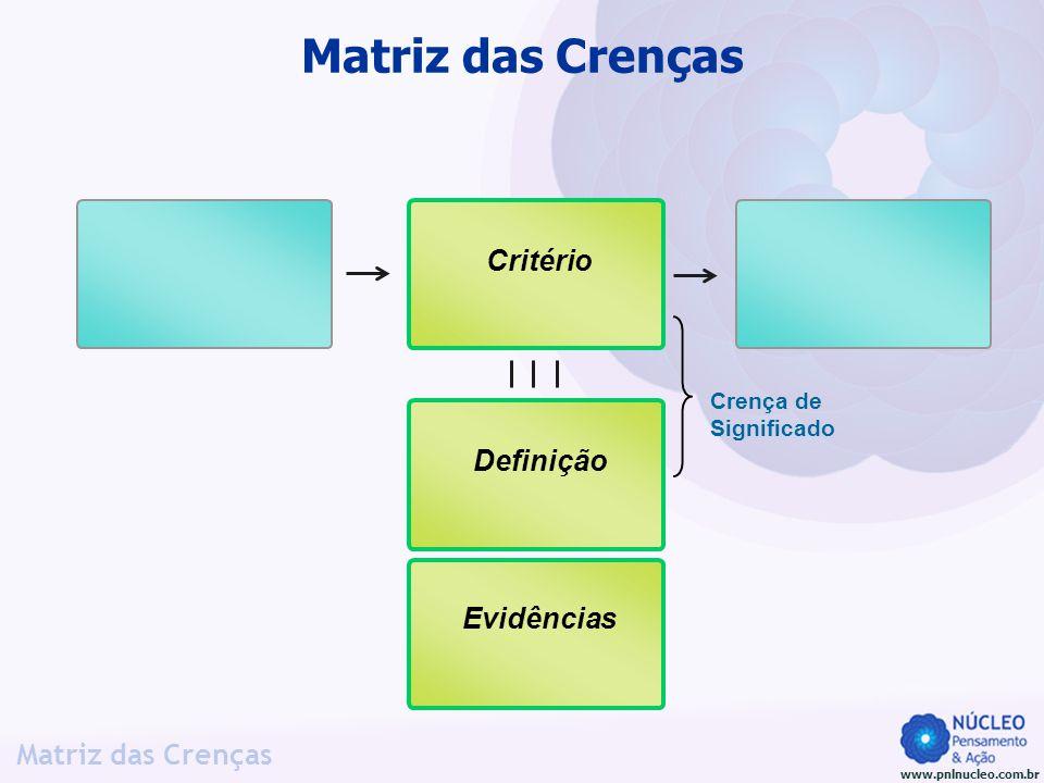 Matriz das Crenças Critério Crença de Significado Definição Evidências