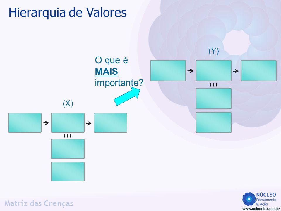 Hierarquia de Valores (Y) O que é MAIS importante (X)