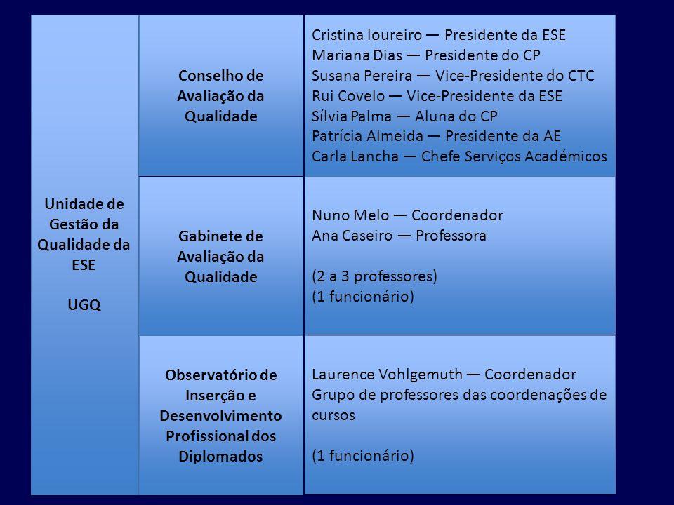 Unidade de Gestão da Qualidade da ESE