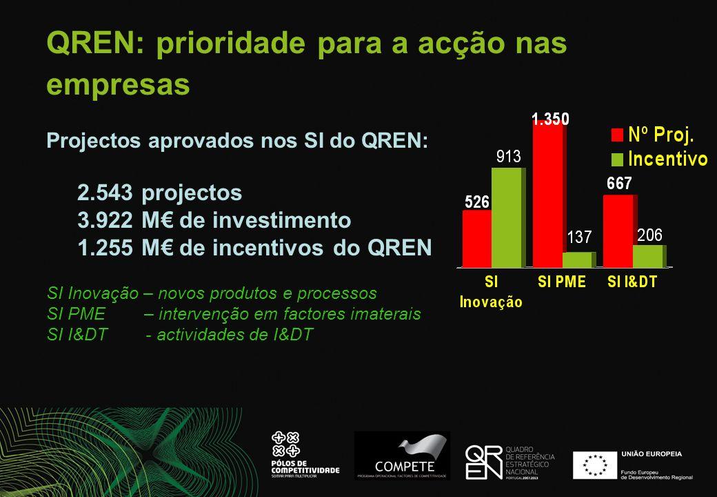 QREN: prioridade para a acção nas empresas