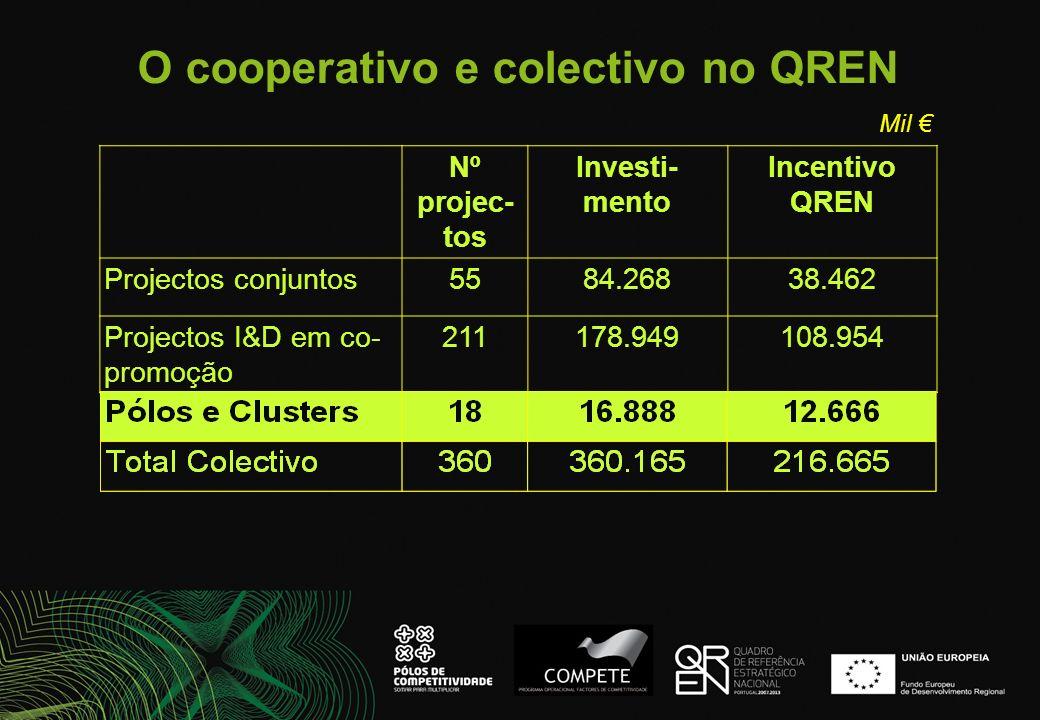 O cooperativo e colectivo no QREN