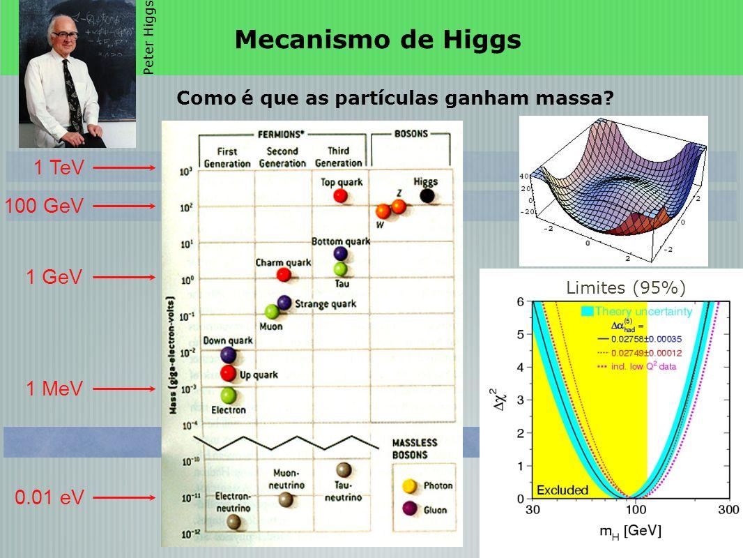 Como é que as partículas ganham massa