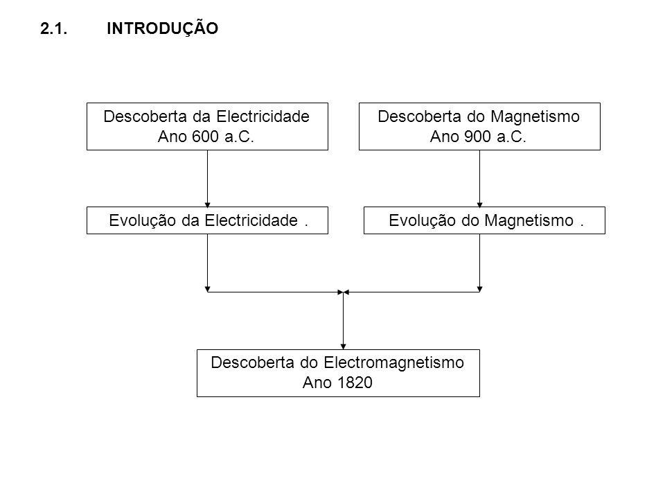 Descoberta da Electricidade Ano 600 a.C.
