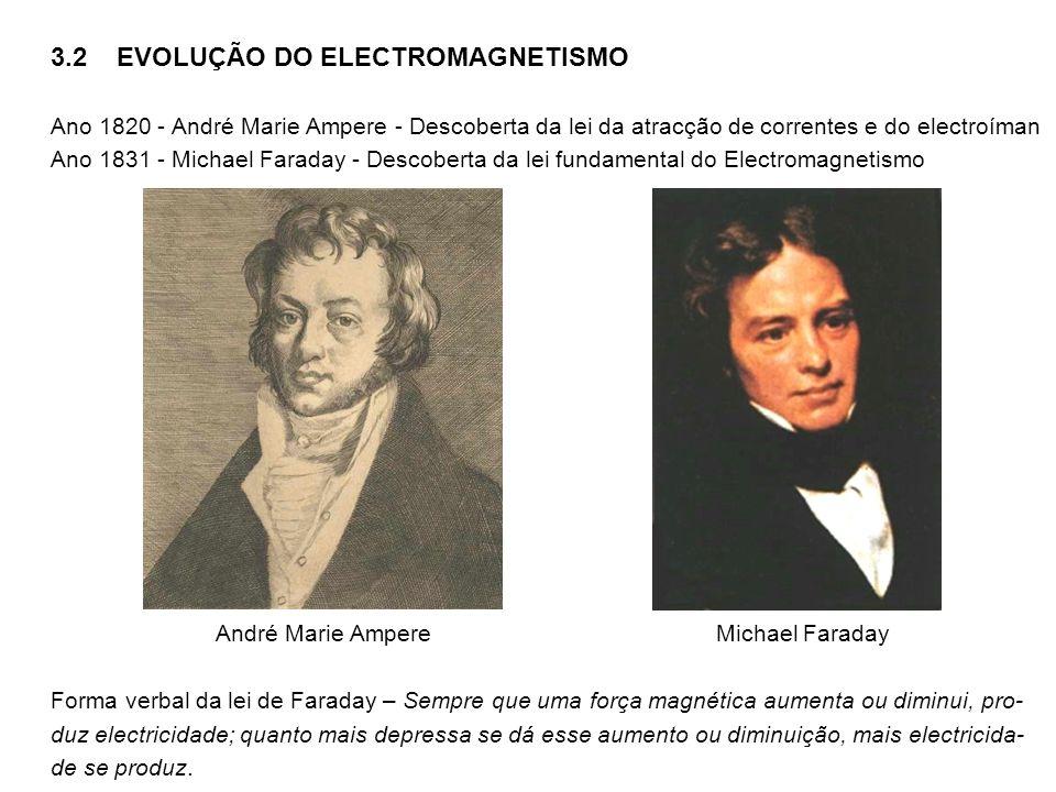 3.2 EVOLUÇÃO DO ELECTROMAGNETISMO