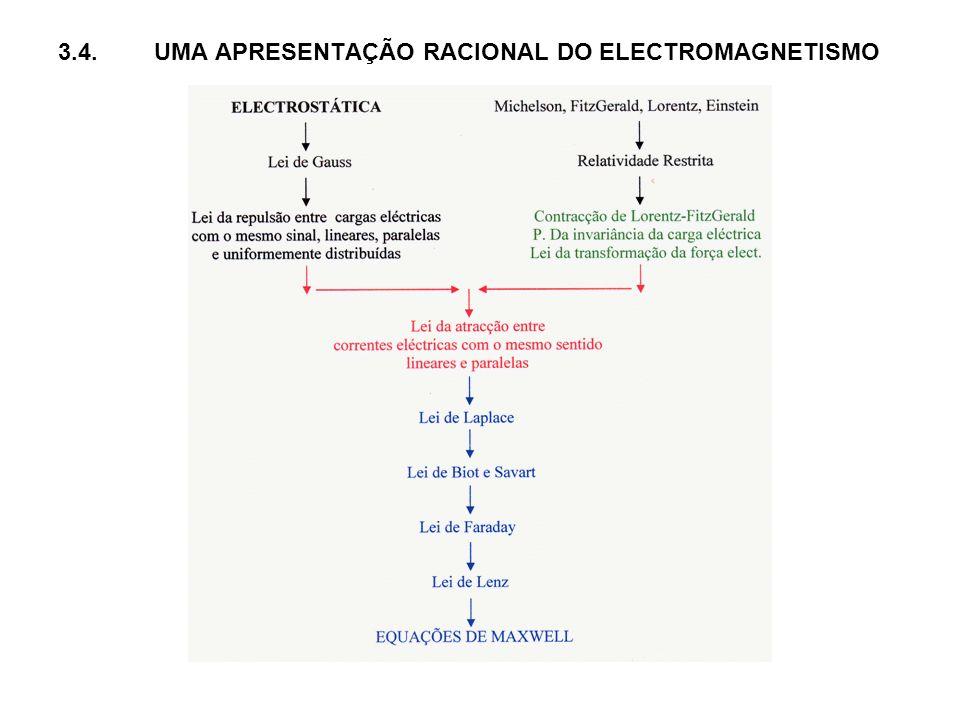 3.4. UMA APRESENTAÇÃO RACIONAL DO ELECTROMAGNETISMO