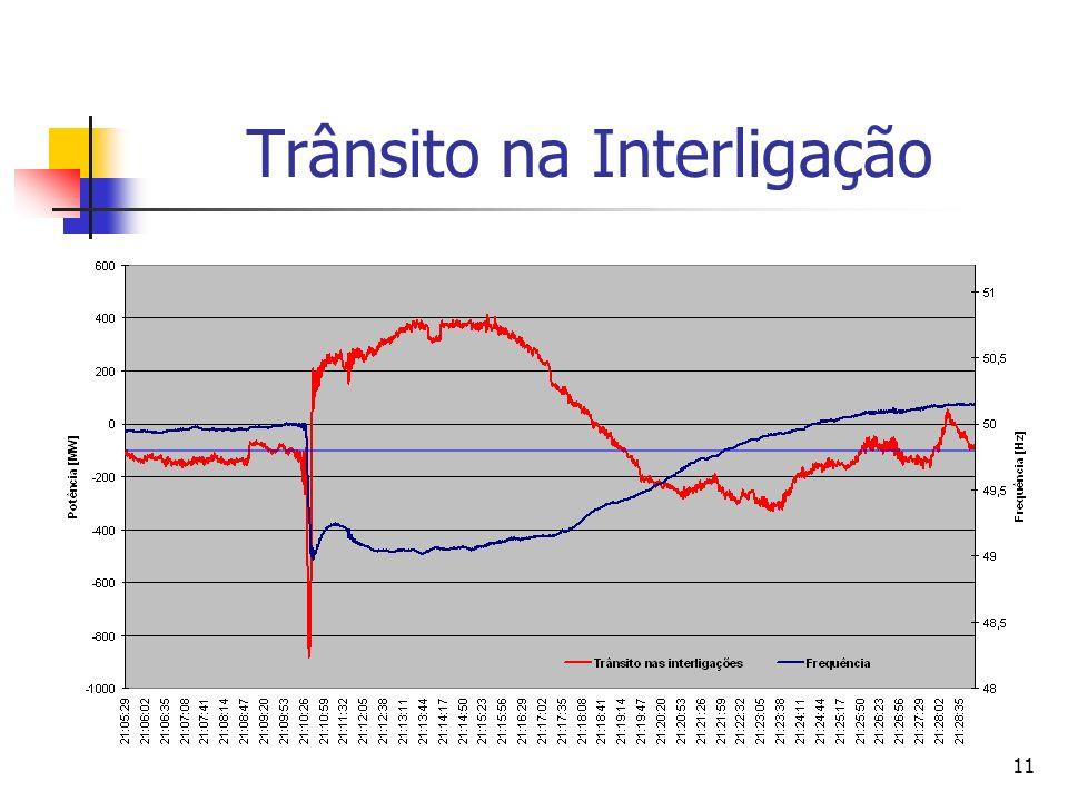 Trânsito na Interligação