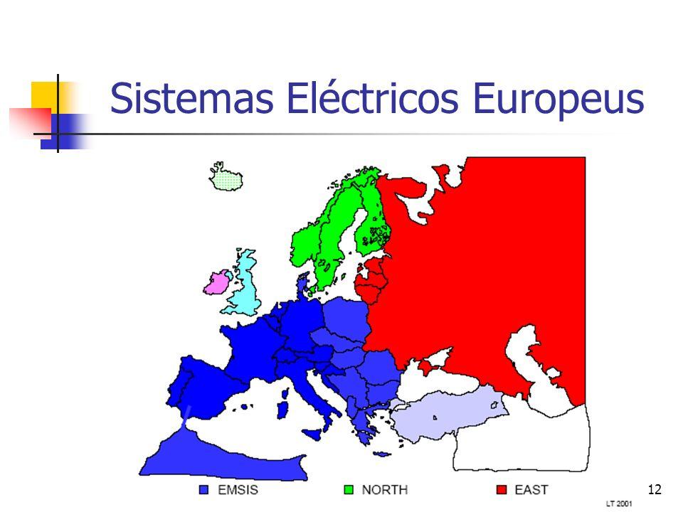 Sistemas Eléctricos Europeus