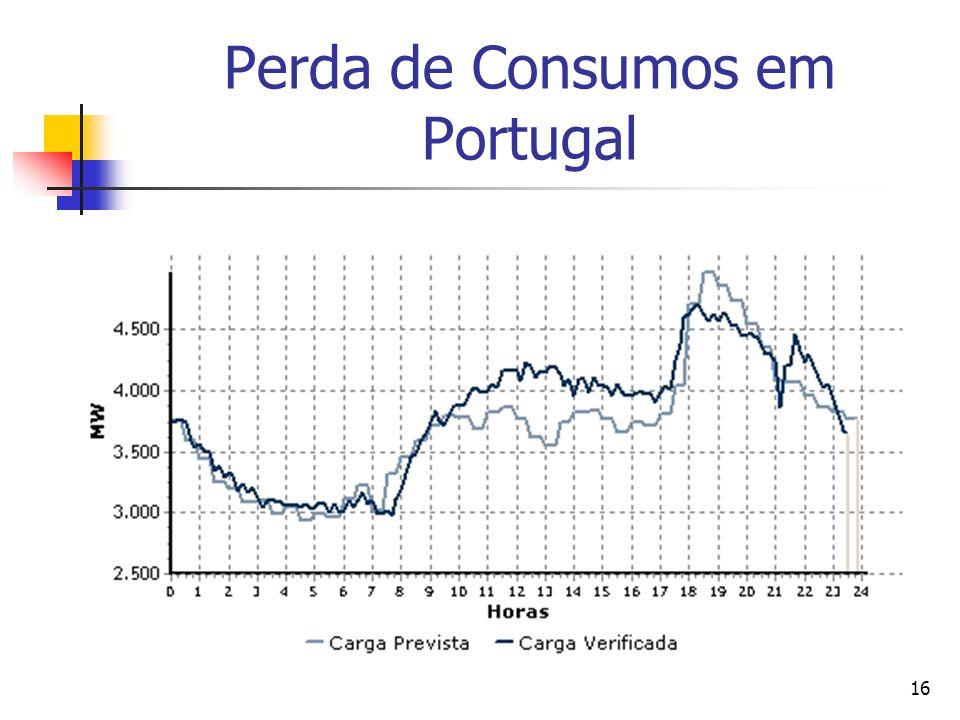 Perda de Consumos em Portugal