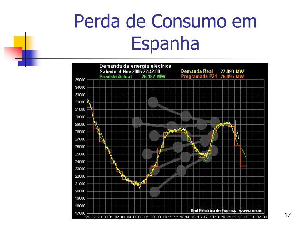 Perda de Consumo em Espanha