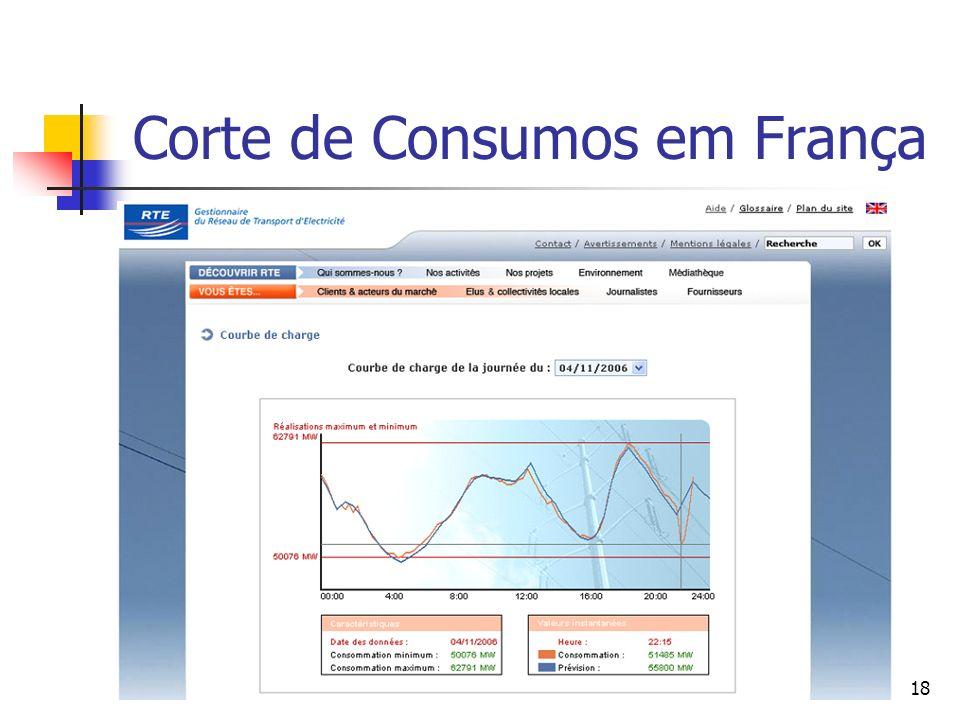 Corte de Consumos em França