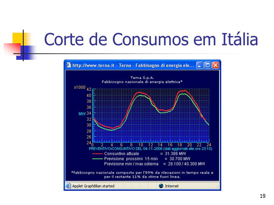 Corte de Consumos em Itália