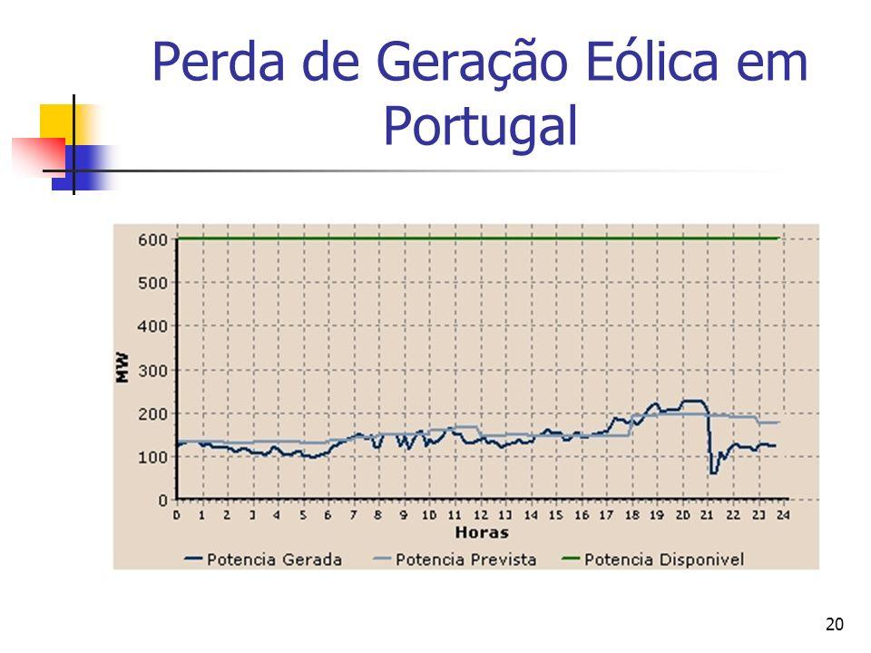 Perda de Geração Eólica em Portugal