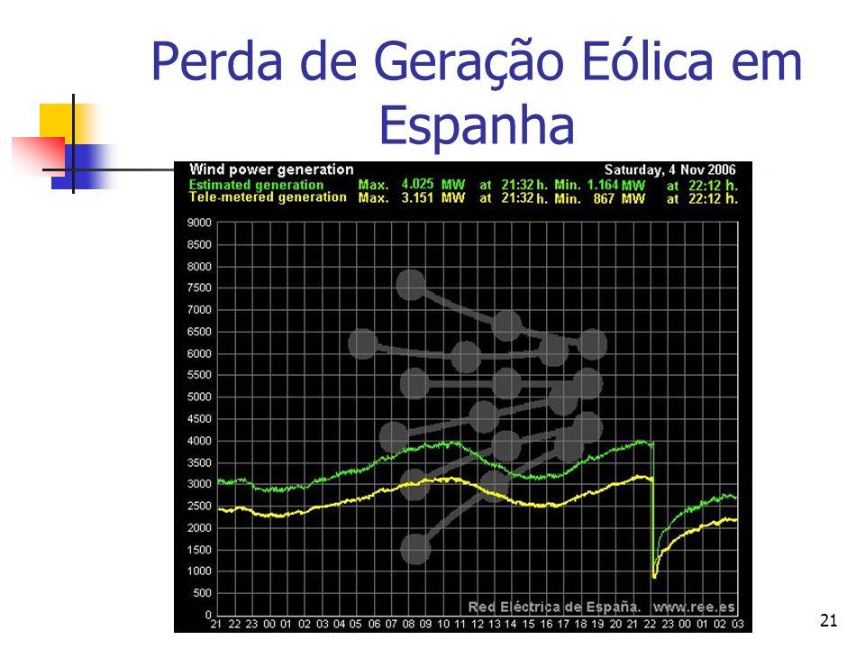 Perda de Geração Eólica em Espanha