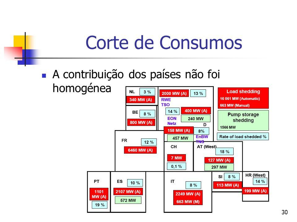 Corte de Consumos A contribuição dos países não foi homogénea