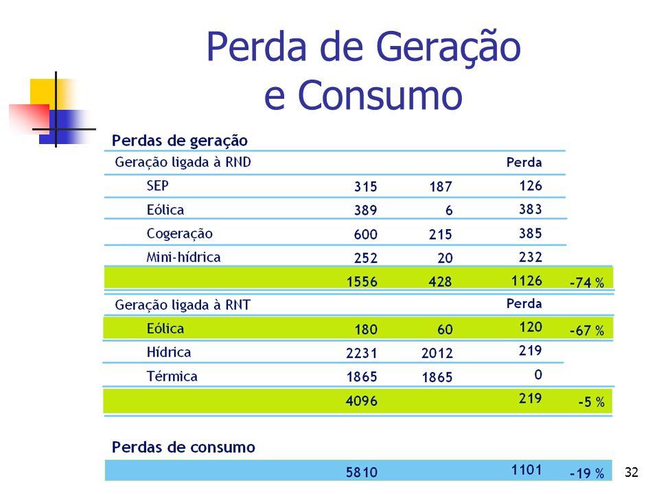 Perda de Geração e Consumo