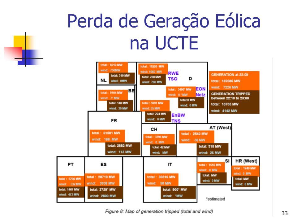 Perda de Geração Eólica na UCTE