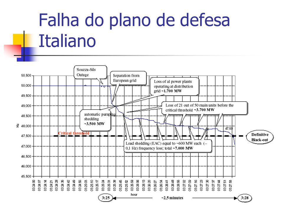 Falha do plano de defesa Italiano