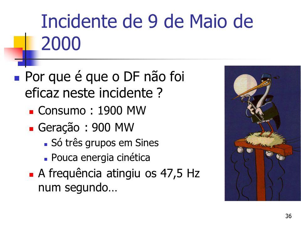 Incidente de 9 de Maio de 2000 Por que é que o DF não foi eficaz neste incidente Consumo : 1900 MW.
