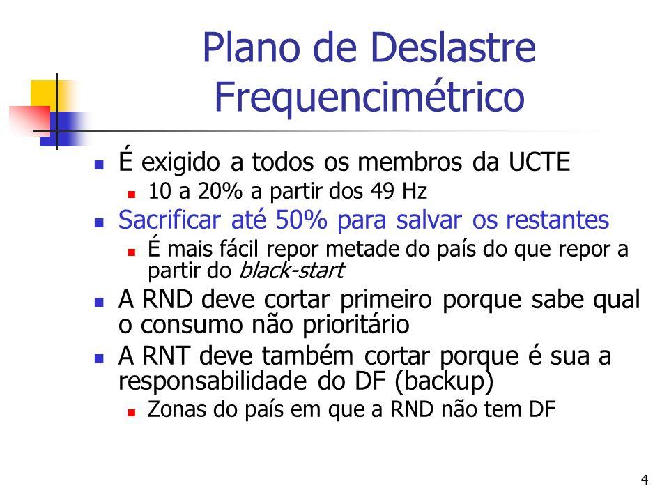 Plano de Deslastre Frequencimétrico