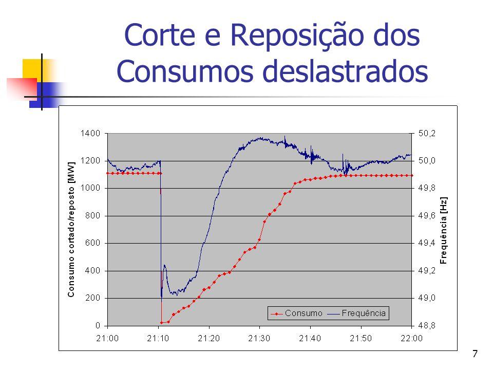 Corte e Reposição dos Consumos deslastrados