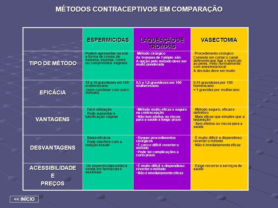 MÉTODOS CONTRACEPTIVOS EM COMPARAÇÃO