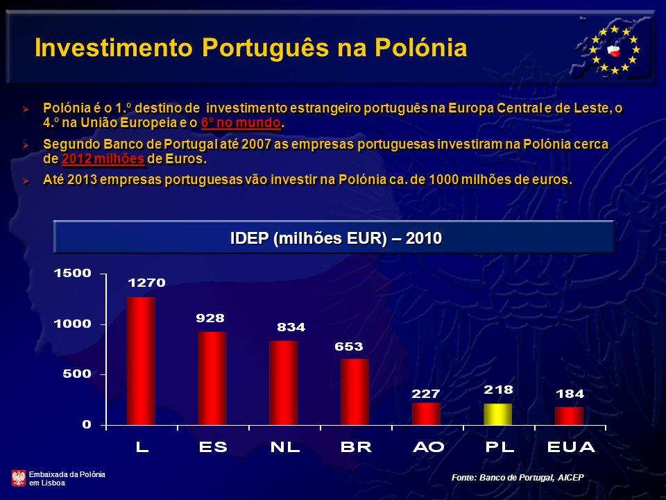 Investimento Português na Polónia