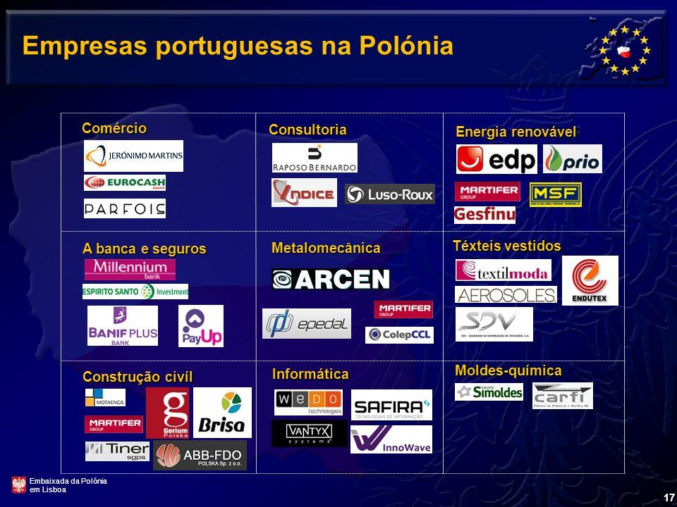Empresas portuguesas na Polónia