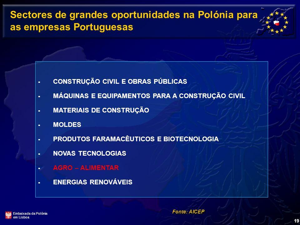 Sectores de grandes oportunidades na Polónia para as empresas Portuguesas