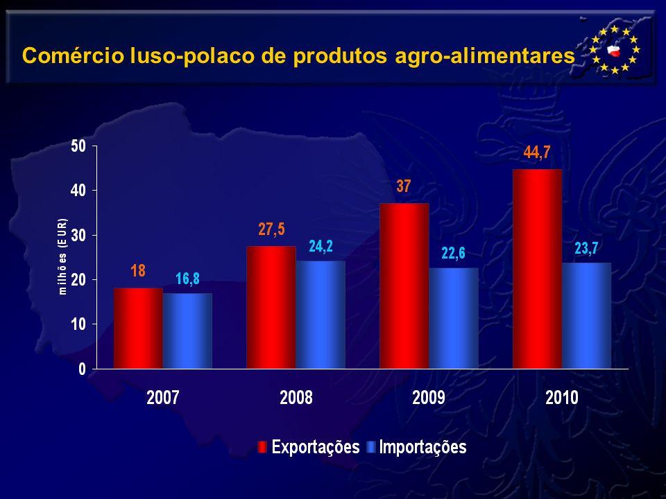 Comércio luso-polaco de produtos agro-alimentares