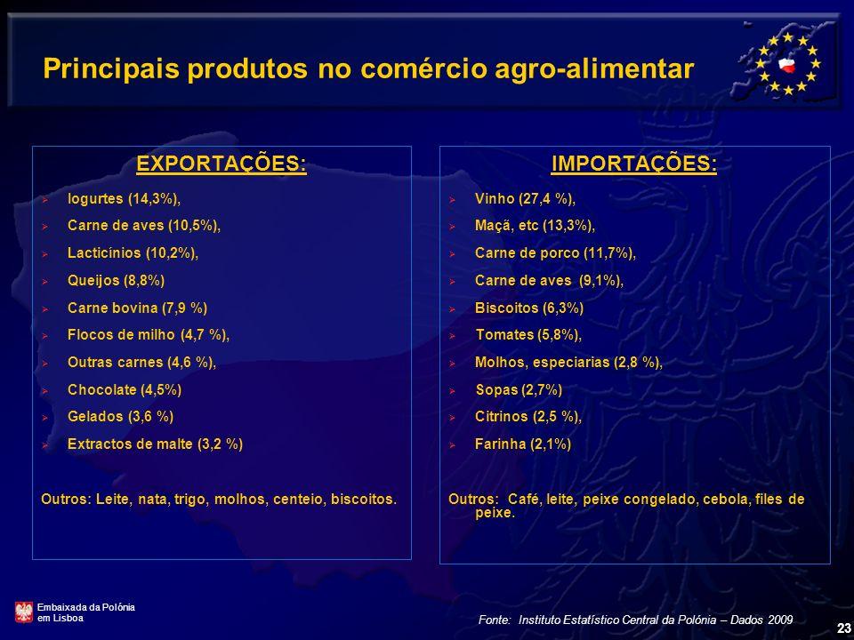 Principais produtos no comércio agro-alimentar