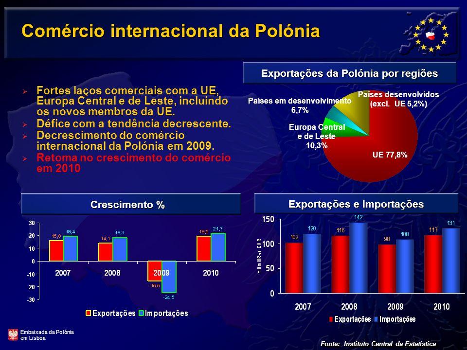 Comércio internacional da Polónia