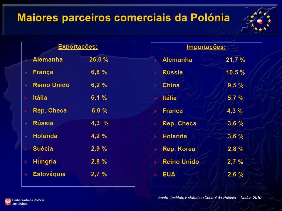 Maiores parceiros comerciais da Polónia