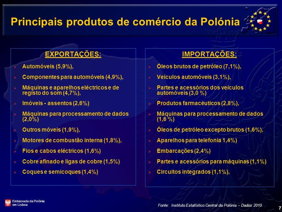 Principais produtos de comércio da Polónia