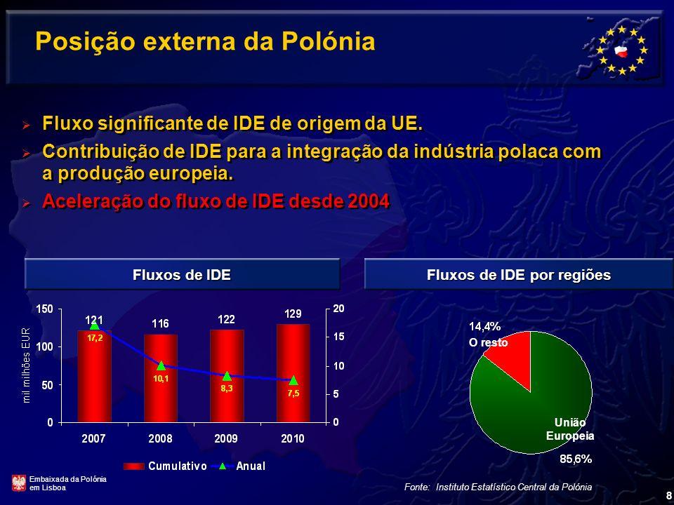 Posição externa da Polónia