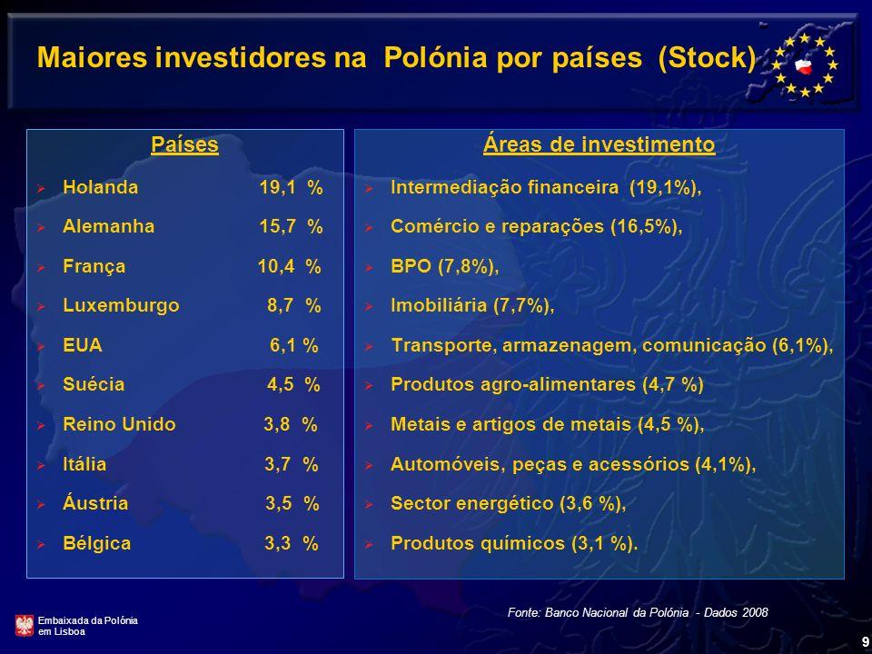 Maiores investidores na Polónia por países (Stock)